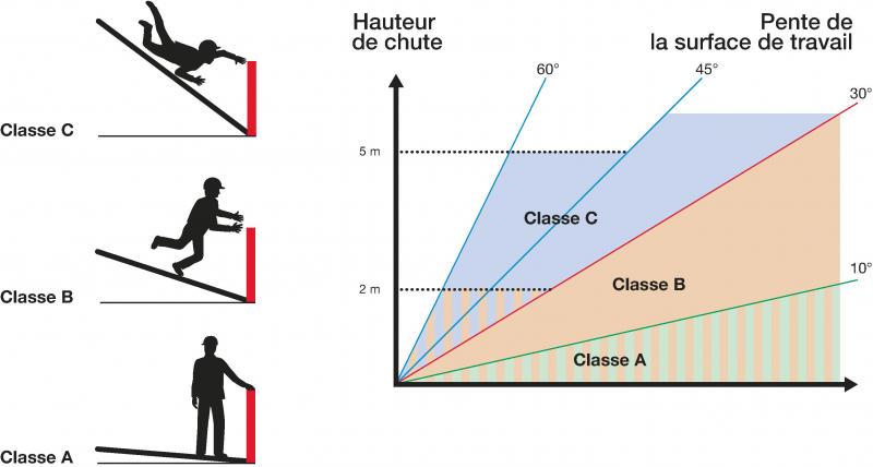 Classes et domaines d'utilisation des garde-corps.