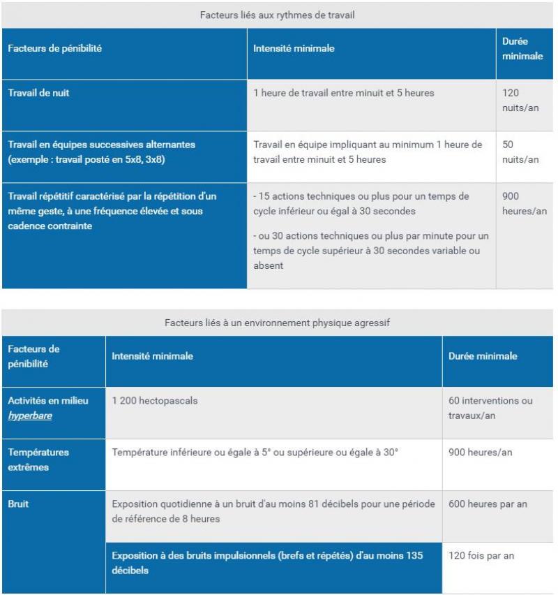 C2P : les 6 facteurs de risque et les seuils d'exposition - Source : service-public.fr
