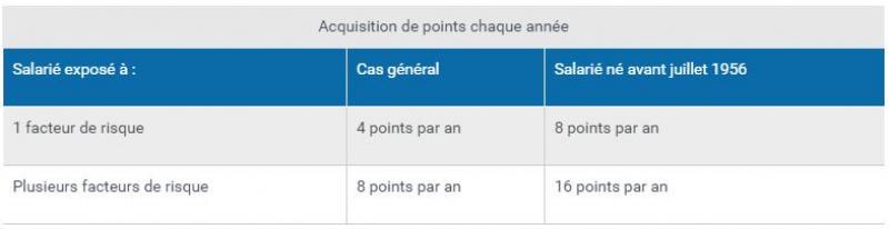 C2P : acquisition de points chaque année - Source : service-public.fr