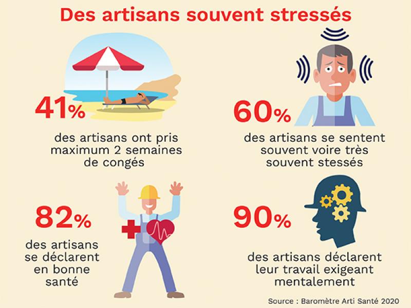 Selon le baromètre Arti Santé 2020, 60 % des artisans se sentent souvent stressés.