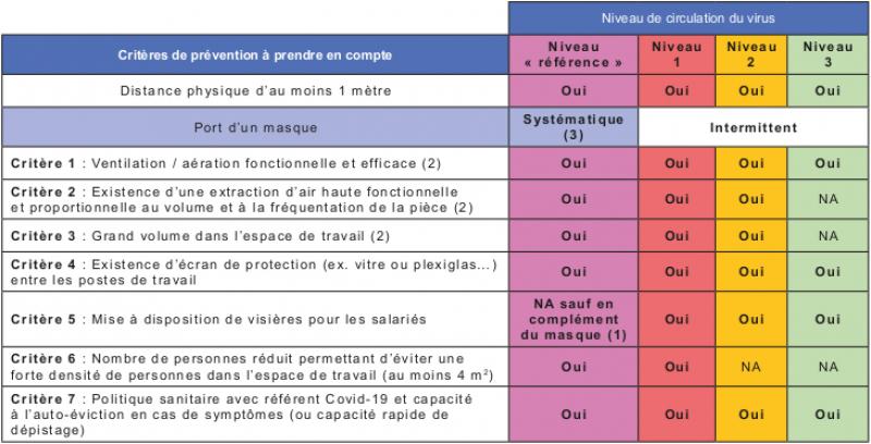 Critères de prévention en fonction des niveaux de circulation du virus